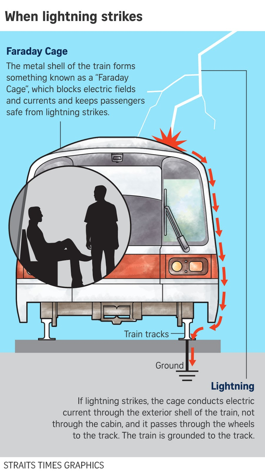Each train is protected by a 'Faraday Cage', an enclosure formed by conductive material that blocks electric fields and electric currents such as lightning strikes.