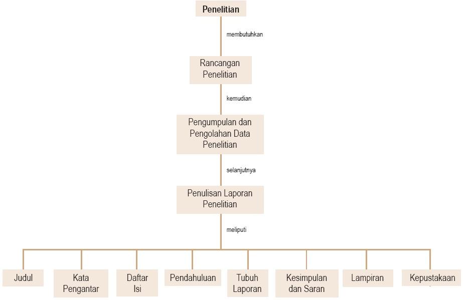 Teknik Menulis Laporan Penelitian Kerangka Cara Menyusun Langkah Langkah Sosiologi