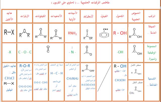ماهي الكيمياء العضوية
