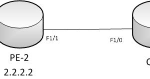Cisco IOS and IOS XR Configuration Examples: Cisco IOS L2VPN Port