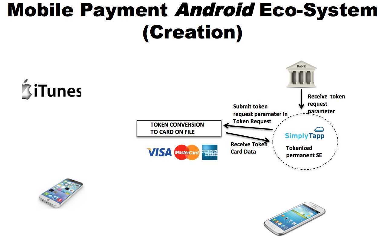 SimplyTapp: Apple Pay and Android payment eco-systems