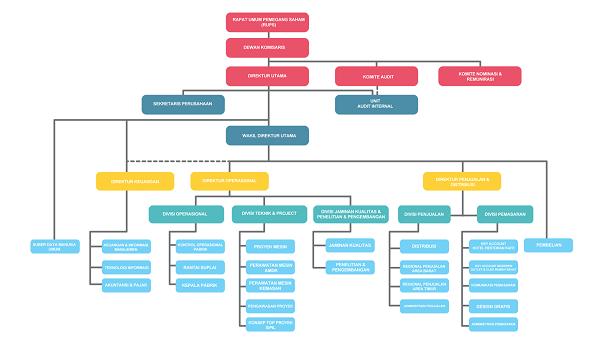 struktur organisasi perusahaan beserta jabatan dan tugas lengkap Struktur Organisasi Perusahaan Brainly struktur organisasi perusahaan dagang contoh struktur organisasi perusahaan jasa struktur organisasi perusahaan manufaktur struktur organisasi perusahaan