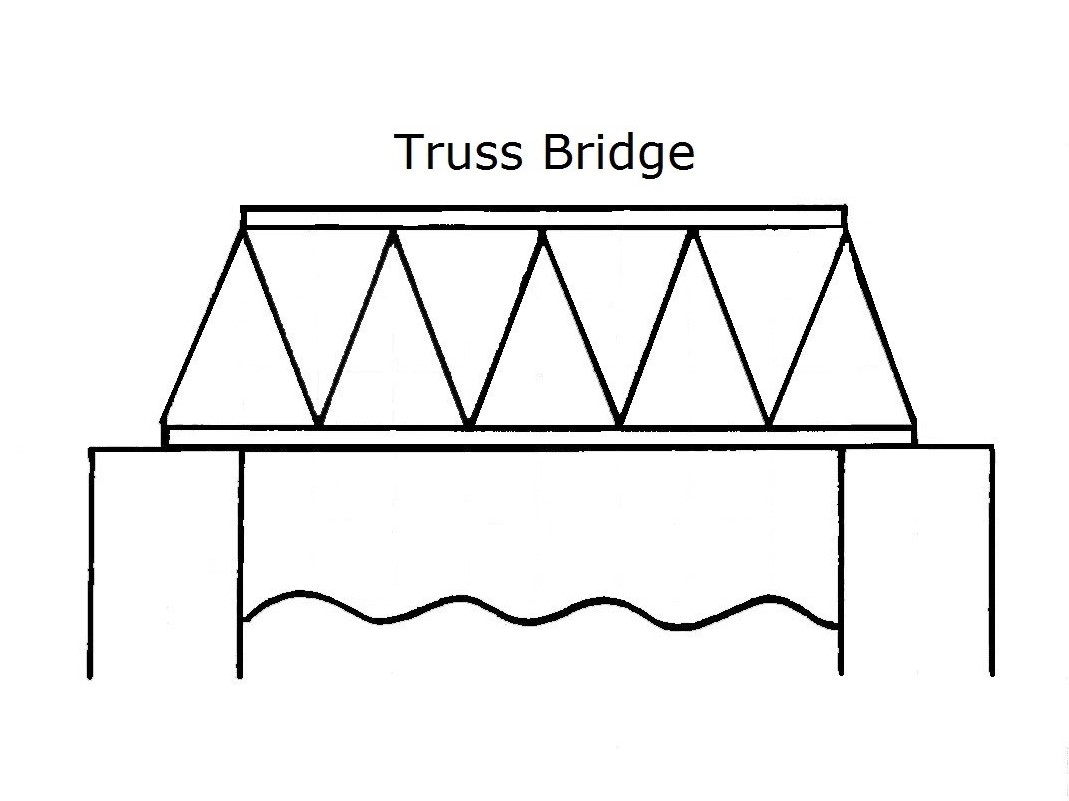 truss style diagram 2001 saturn sl2 wiring kto6science bridge building series