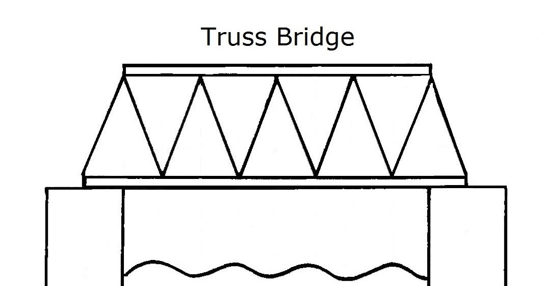Kto6science bridge building series truss bridge introduction ccuart Choice Image