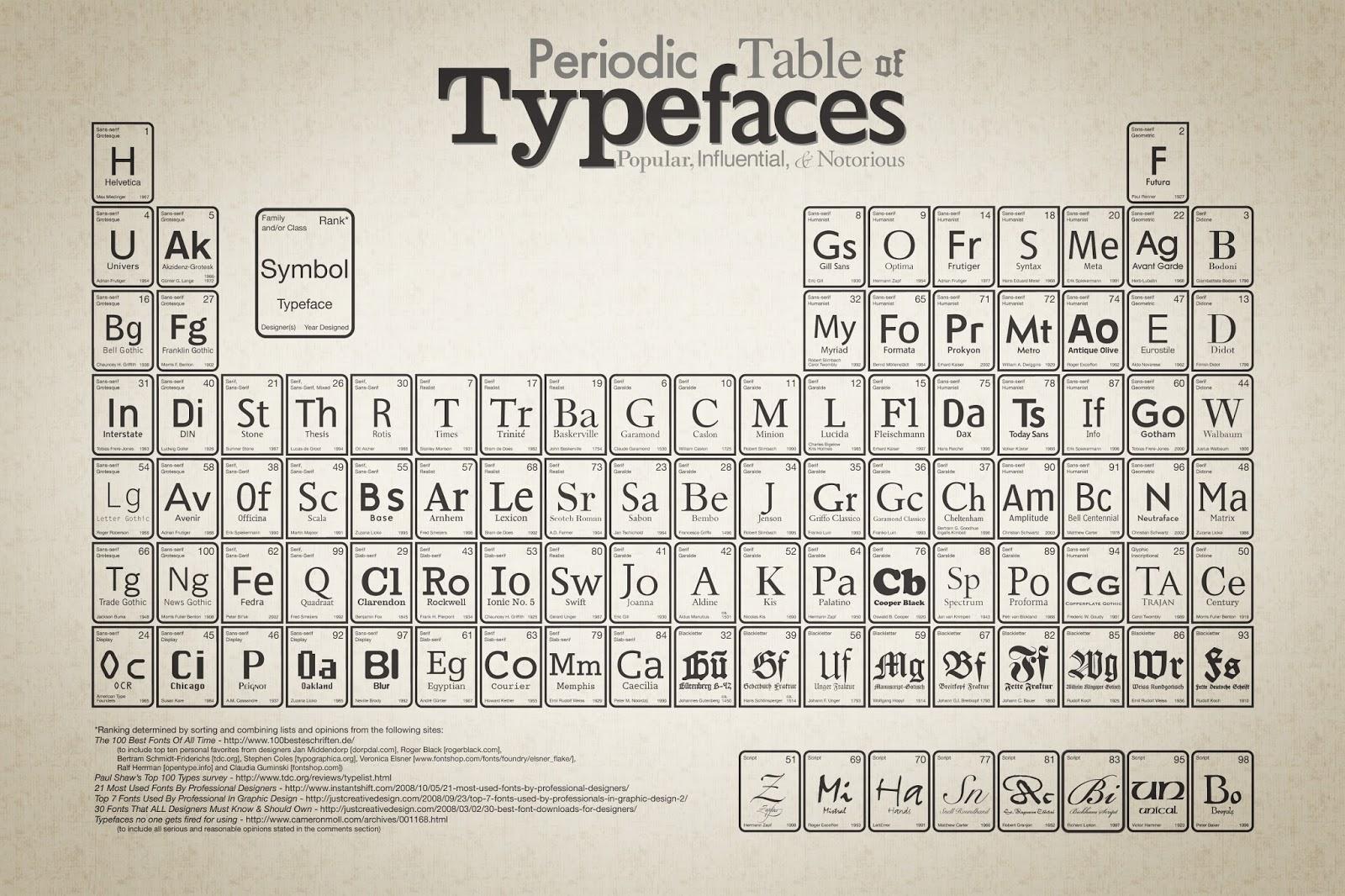 Tavola periodica delle font giovanni re tavola periodica delle font urtaz Images