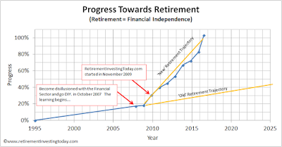 RIT Progress Towards Retirement