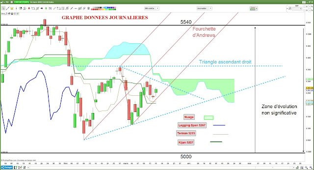 Analyse technique CAC40 [15/03/18] $cac