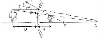 nota fizik cahaya