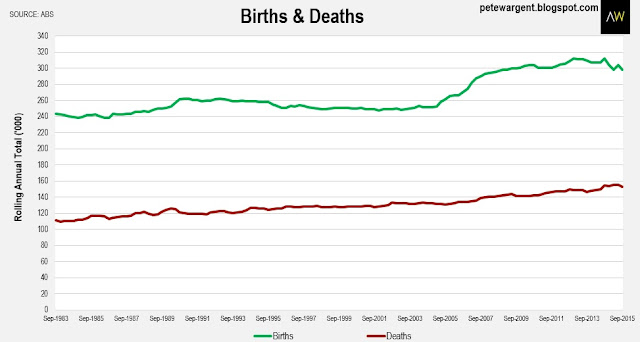 Birth&deaths