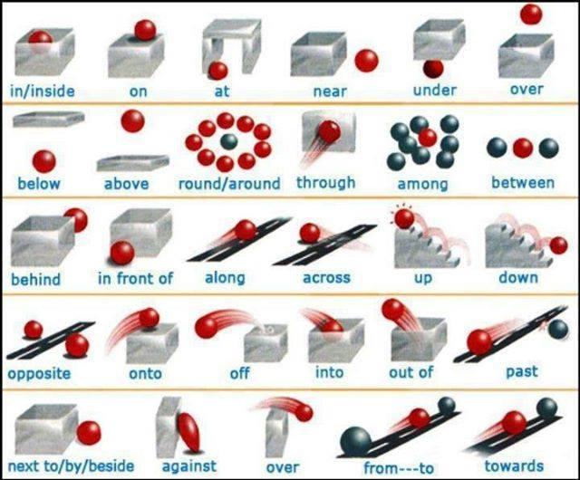 English Grammar Basic Concept Use Of Preposition