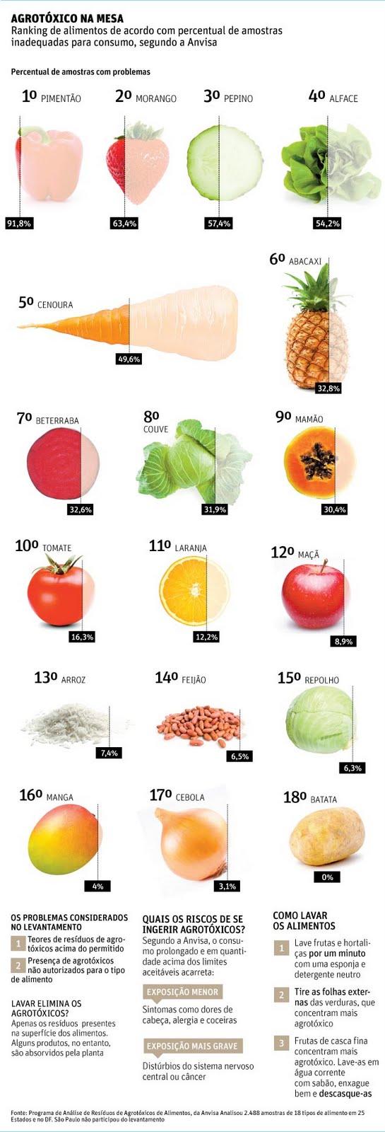 alimentos com agrotoxicos