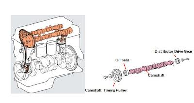 cara kerja poros bubungan atau camshaft