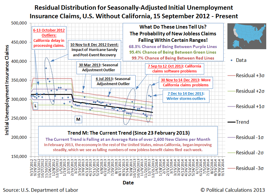 Residual Distribution for Seasonally-Adjusted Initial Unemployment Insurance Claims, without California, 15 September 2012 - 21 December 2013