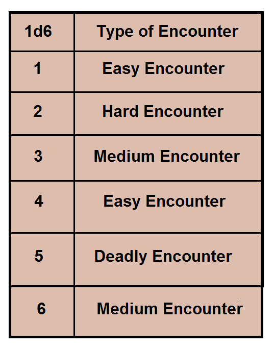 The Best Tool I Have Seen For This Exact Thing Is Donjon S Random Encounter Generator D And Pathfinder
