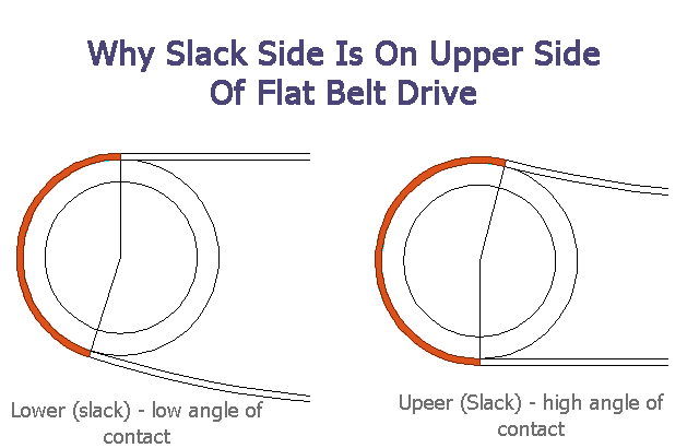 Why Slack Side Is On Upper Side Of Flat Belt Drive