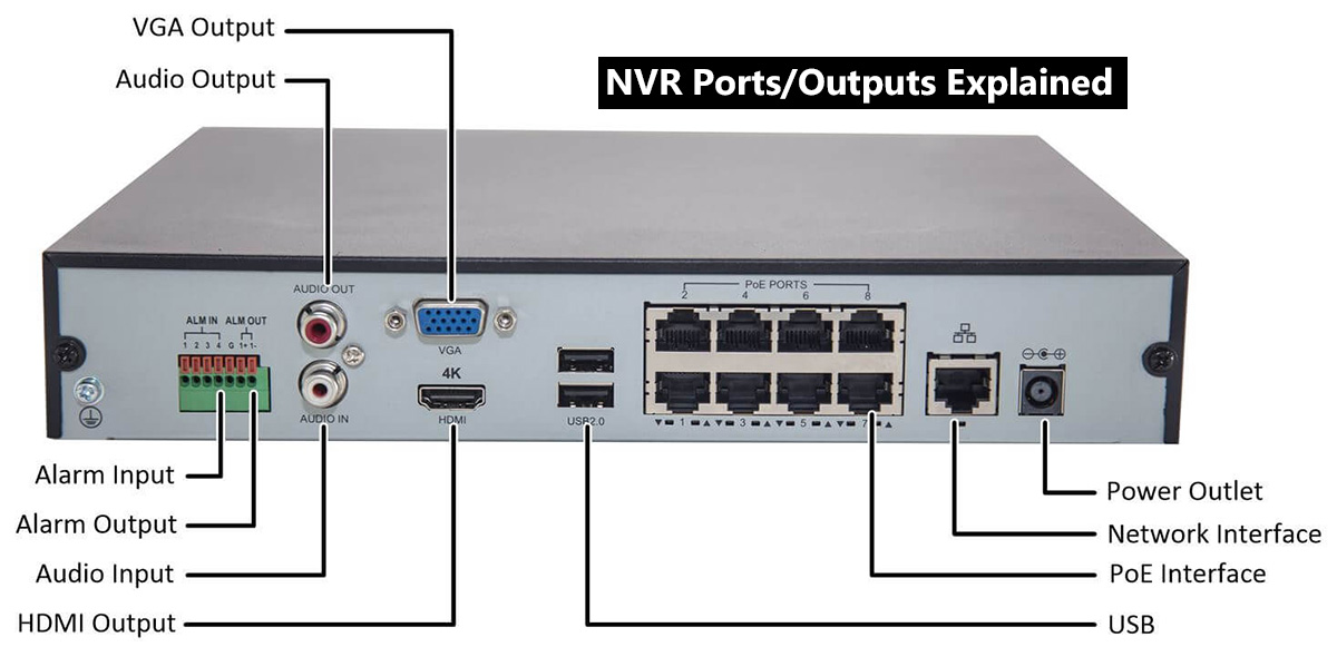 The NVR / DVR ports and connections explained