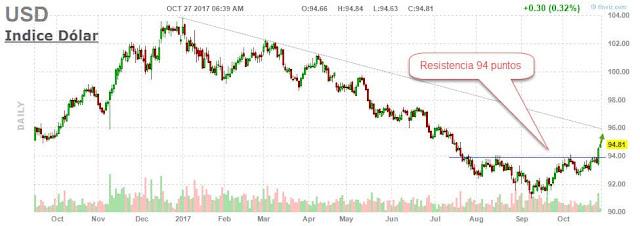 Precio Indice dólar americano