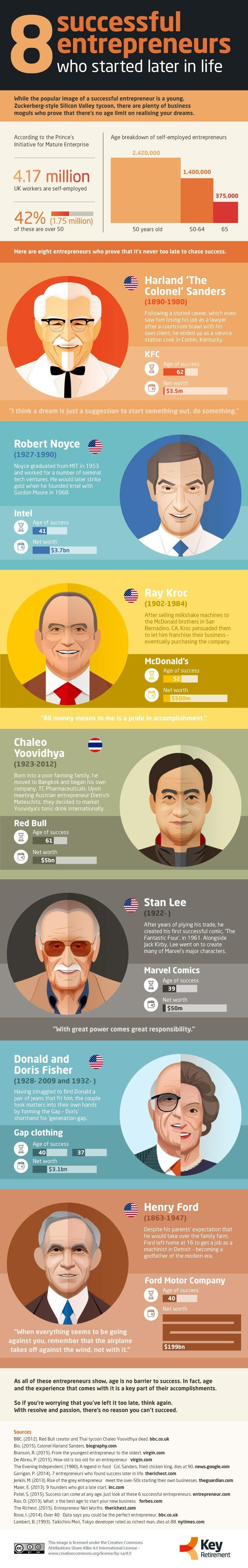 It's Never Too Late! 8 Successful Entrepreneurs Who Started Later in Life - infographic