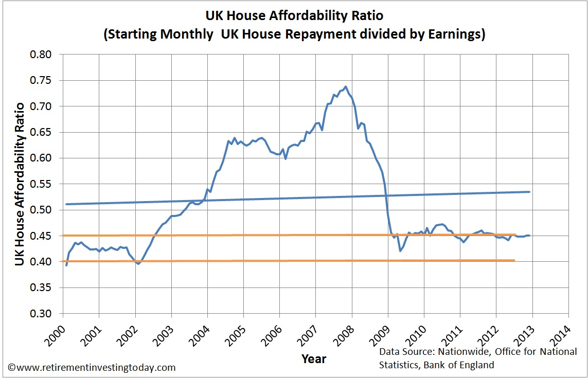 UK House Affordability Ratio