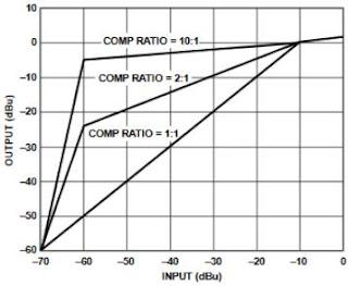 Compresseur / Noise Gate audio : SSM2166 HEnk1StrE3g_ssm2166-comp%255B1%255D