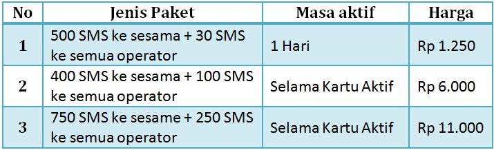 Daftar Dan Cara Cek Paket Sms Indosat Im3 Ooredoo