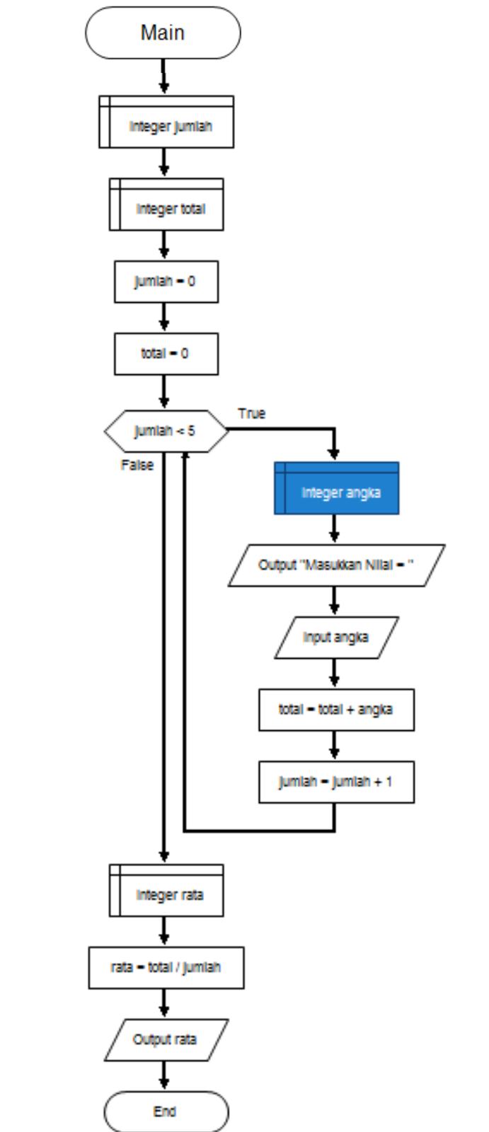 Pengertian Algoritma Pemrograman