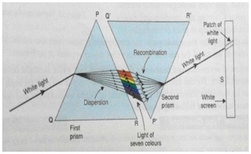 Recombination of spectrum of colours