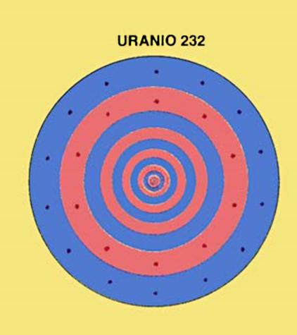 6153ed781f El núcleo de uranio consta de 92 protones y 140 neutrones, representados  los protones de rojo pálido y los neutrones de azul pálido.