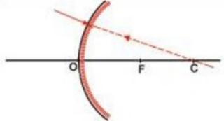 Sinar datang menuju titik M (2F)