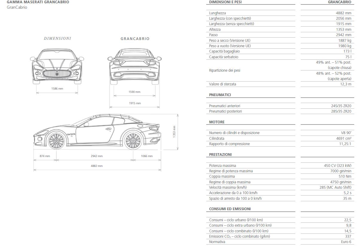 Maserati GranCabrio schema quotato misure