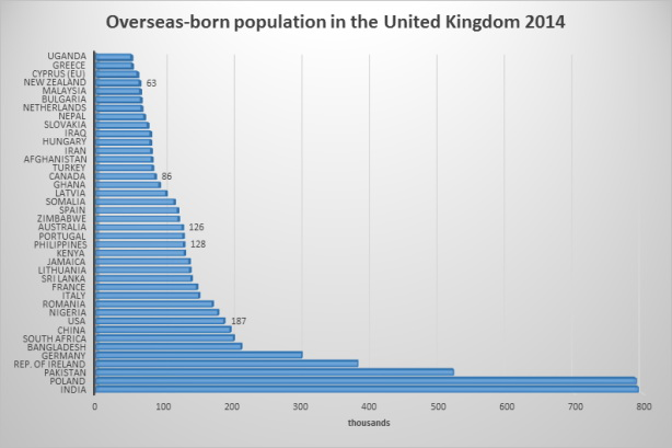 Overseas born population of the UK