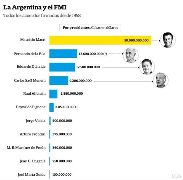 Informe del diario La Nación muestra que Macri fue el presidente argentino que más plata le pidió al FMI, contrariamente al kirchnerismo que, no solo no pidió al organismo internacional, sino que desendeudó a la Argentina