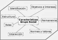 Salud Y Sociedad Fabiana Mosquera Seccion 08 Grupos Sociales Y Su Importancia