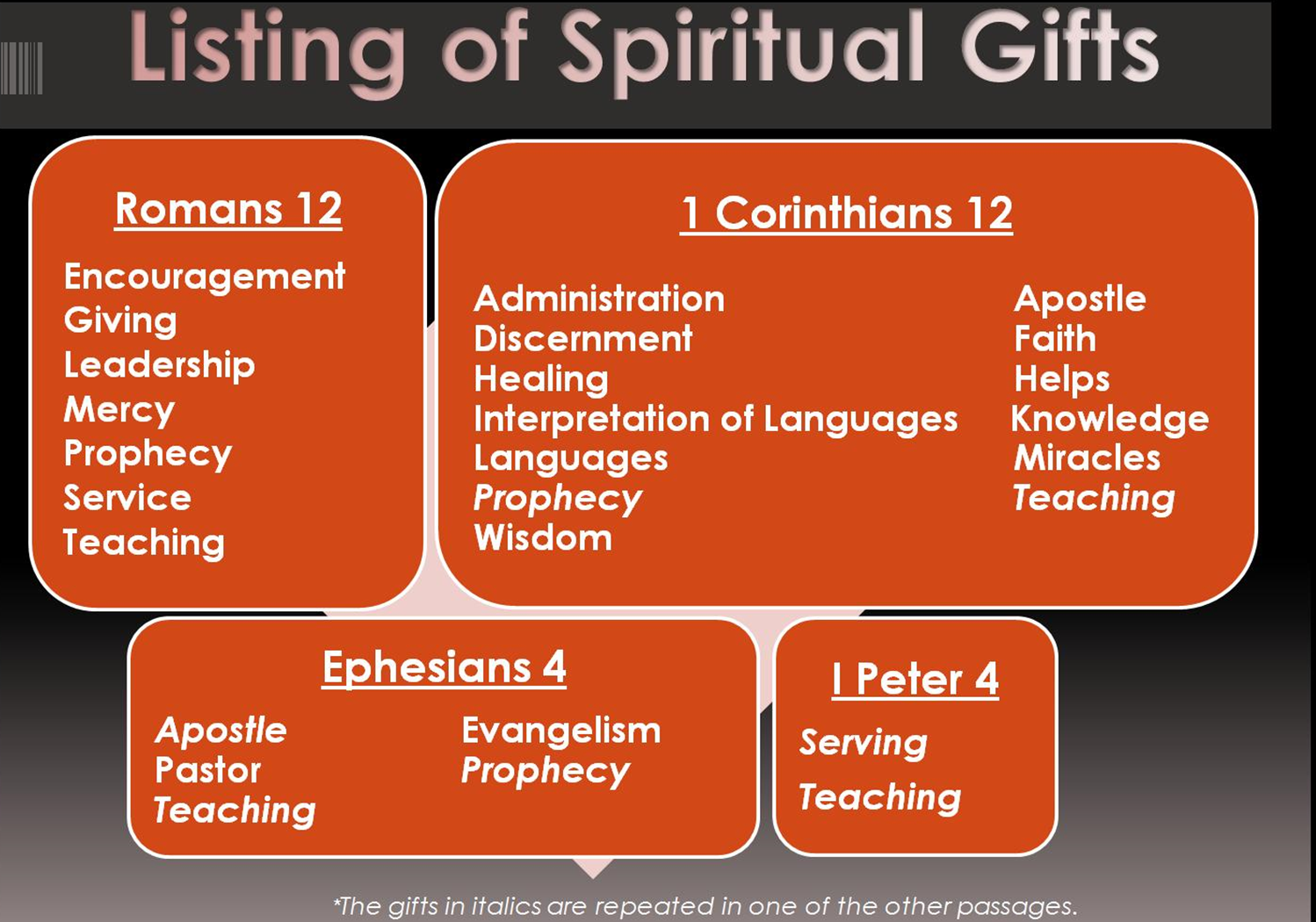Biblical References to Spiritual Gifts
