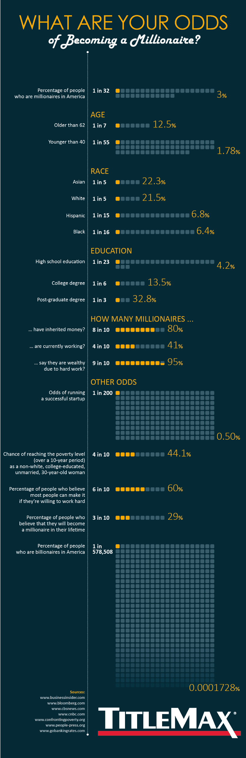 What Are Your Odds of Becoming a Millionaire #Infographic
