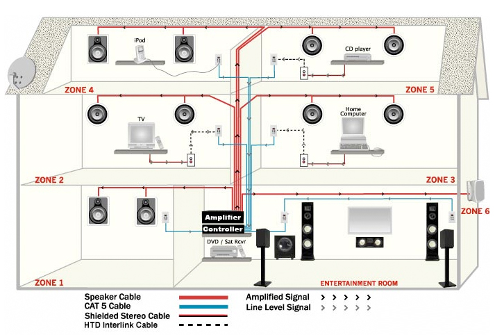 home speaker system wiring diagram free picture home speaker system wiring 6 speakers december 2015 ~ video & audio center blog