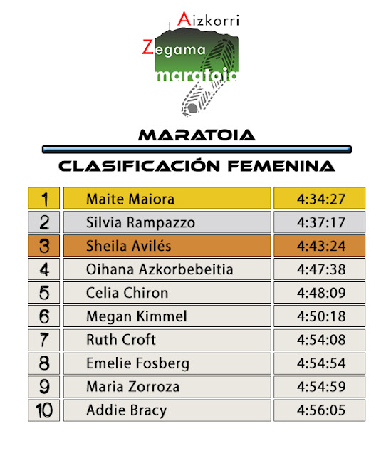 Clasificación Femenina Zegama Aizorri 2017 Maratoia