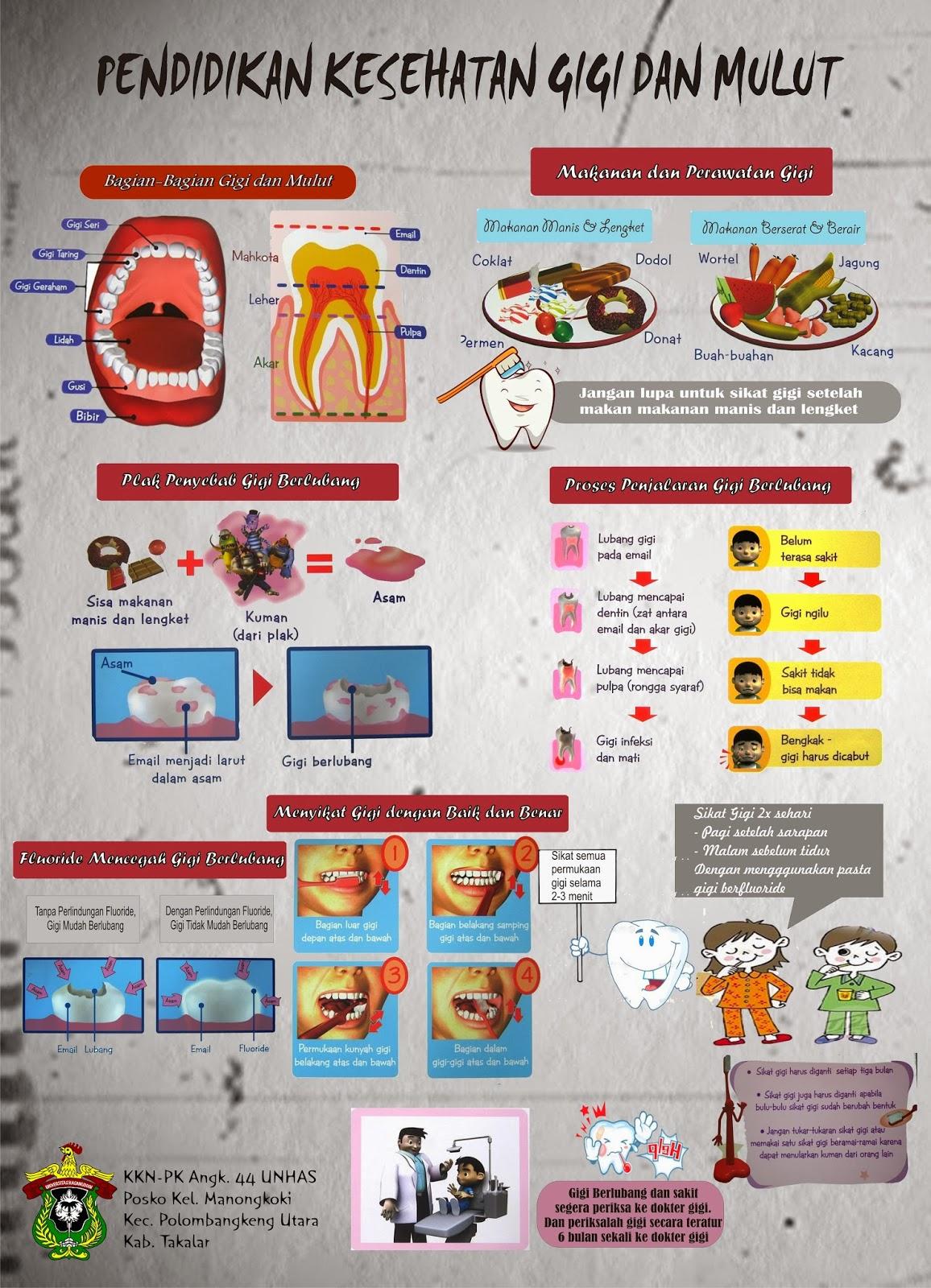 Hidup Sehat Poster Kesehatan Gigi Dan Mulut