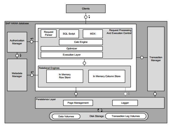 Sap Hana Diagram | Wiring Diagram Harley Diagram Voeswiring on