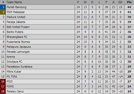 Persib Bandung Masih di Puncak Klasemen Liga 1 2018