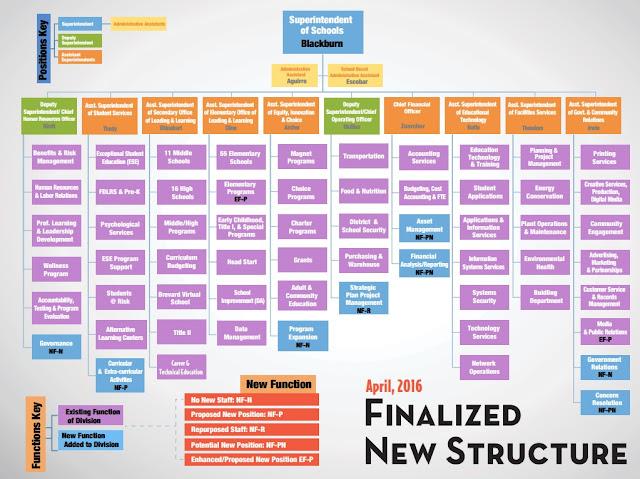Brevard County Public Schools New Organizational Chart