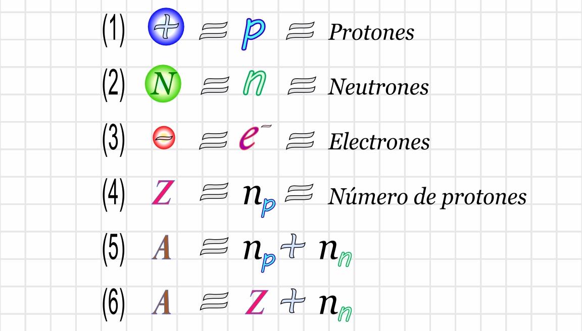 Ciencias de Joseleg: 8 EL MODELO DEL NÚCLEO ATÓMICO II, REACCIONES ...