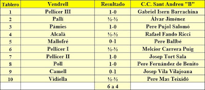 Campeonato de Catalunya por equipos 1ª Categoría B de 1962 , Vendrell - C.C. Sant Andreu