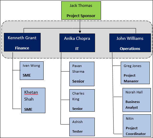 What is a Project Team Structure and Why is it Necessary? - Free ...