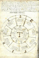 An alchemical drawing labeled Secunda Figura