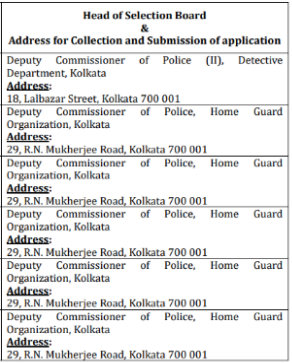 Kolkata Police Recruitment 195 Civic Volunteers Posts.