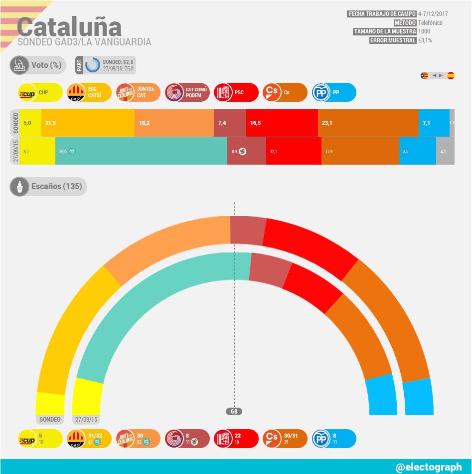 Encuestas para Cataluña CAT_171209_GAD3