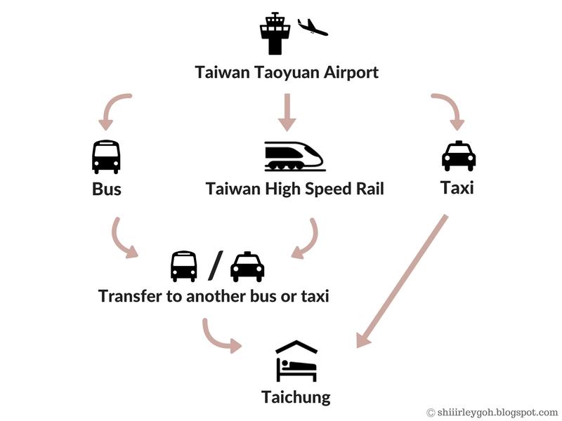 Tao yuan airport to taichung