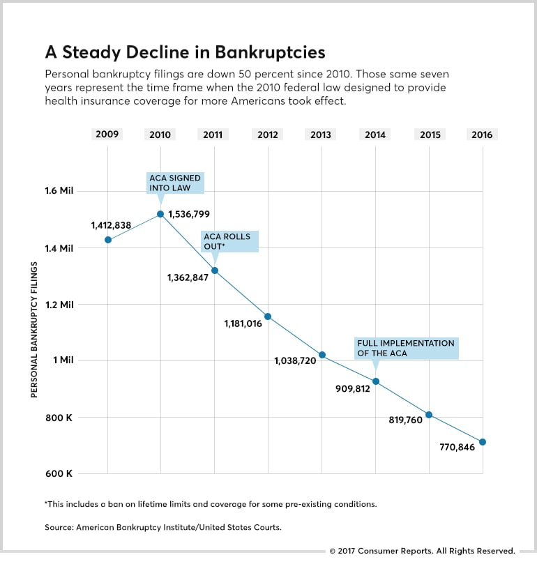 Bankruptcies Financial Due Diligence Resume Pdf