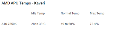 Temperatur normal AMD Kaveri